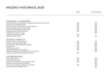 Ficha Técnica - Mazda 3 Hatchback- Page 1